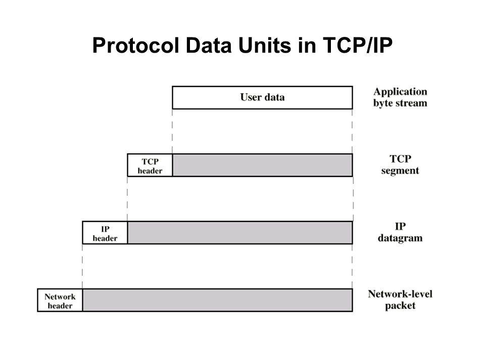 Protocol Data Units in TCP/IP