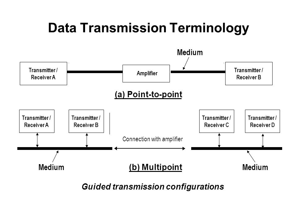 Data Transmission Terminology