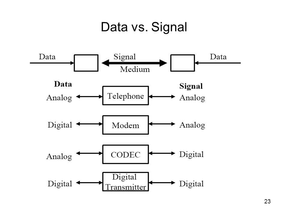 Data vs. Signal