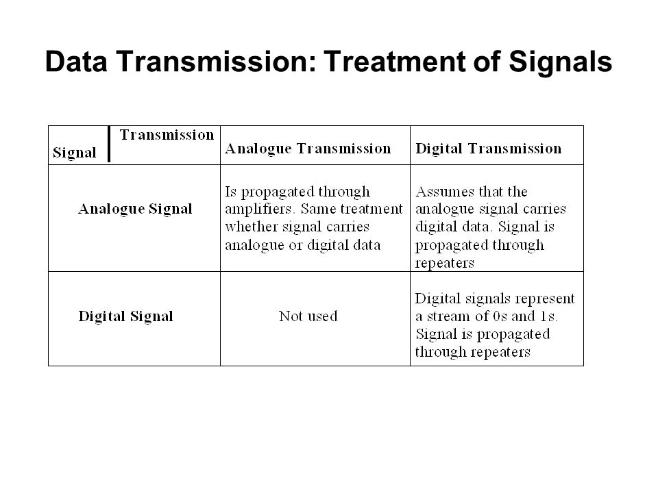 Data Transmission: Treatment of Signals