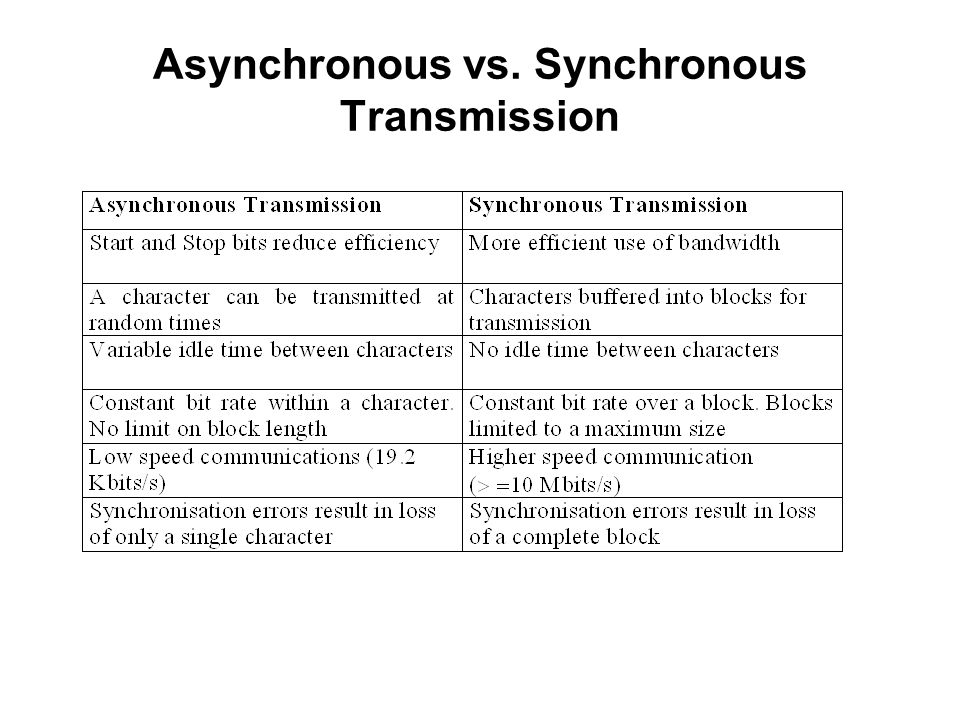 Asynchronous vs. Synchronous Transmission