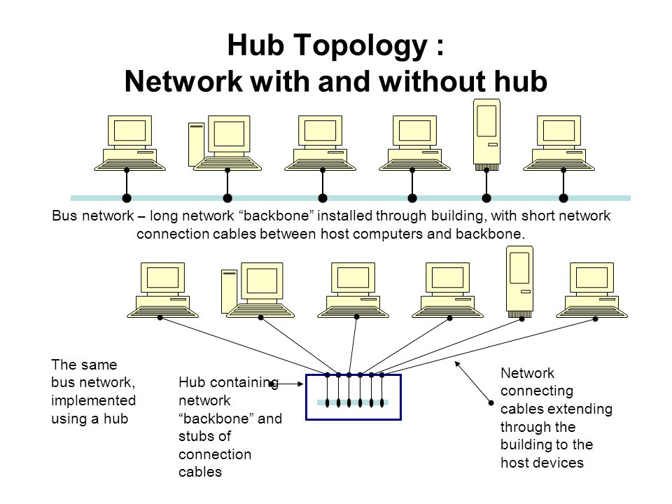 Hub Topology : Network with and without hub