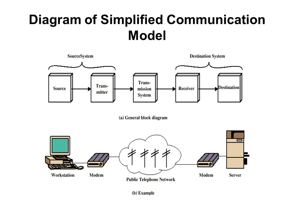 Diagram of Simplified Communication Model