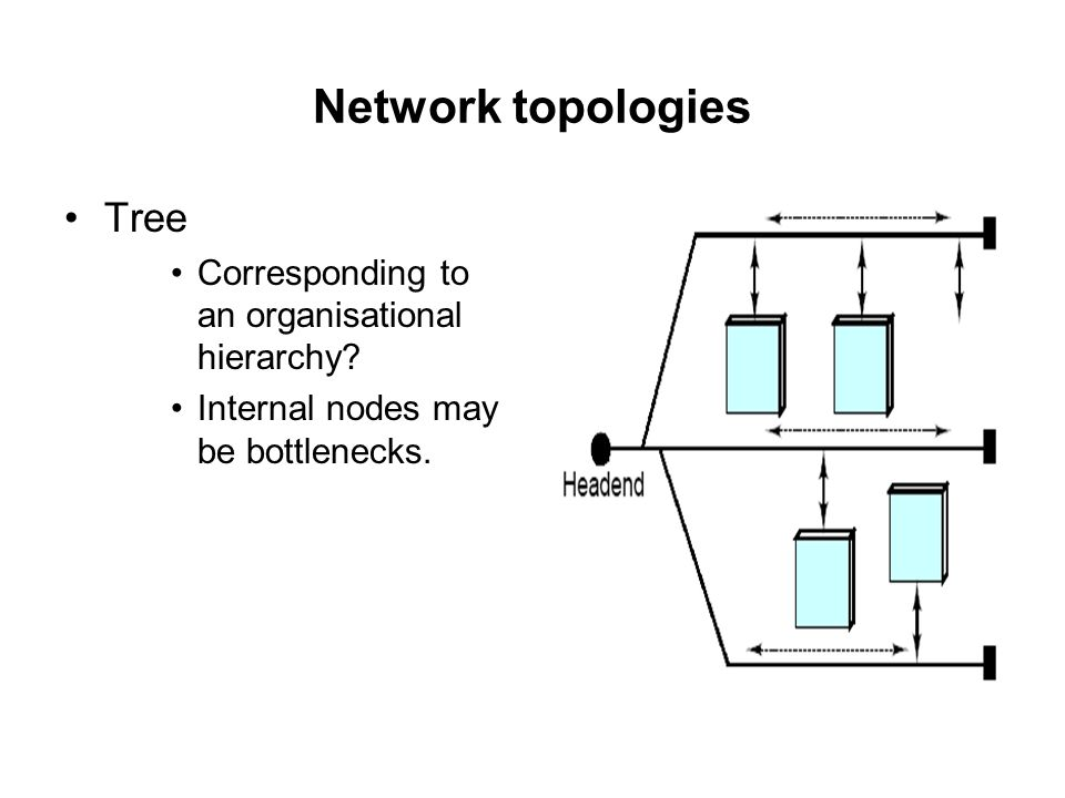 Network topologies Tree Corresponding to an organisational hierarchy