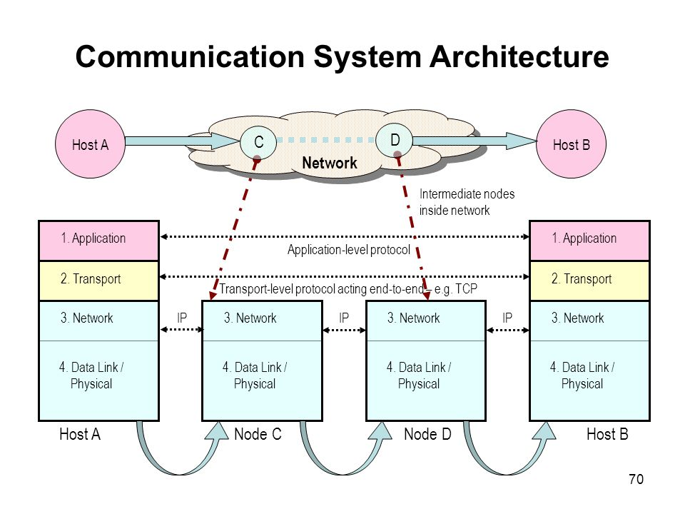 Communication System Architecture