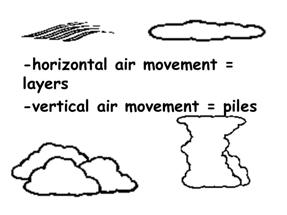 -horizontal air movement = layers