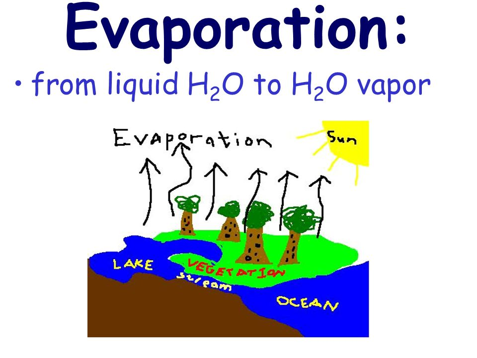 Evaporation: from liquid H2O to H2O vapor