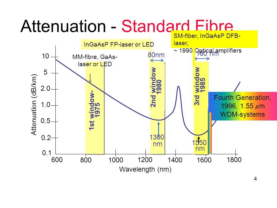 Attenuation - Standard Fibre