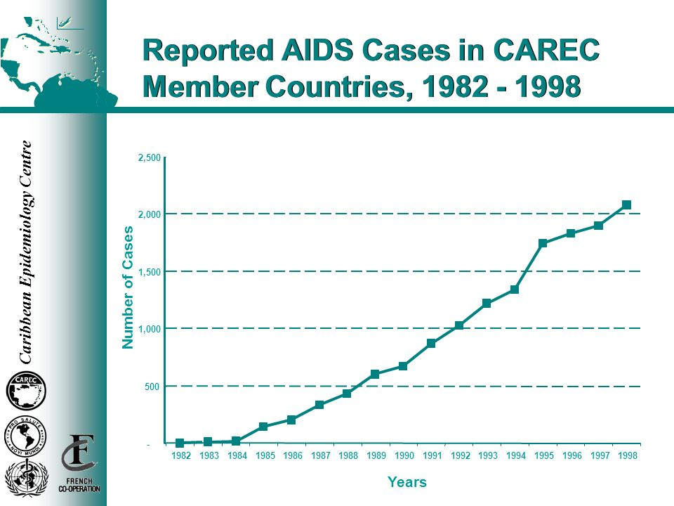 Reported AIDS Cases in CAREC Member Countries, 1982 - 1998