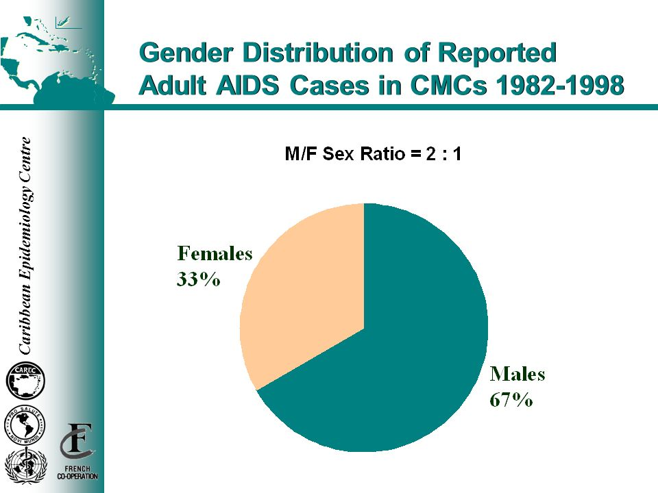 Gender Distribution of Reported Adult AIDS Cases in CMCs 1982-1998