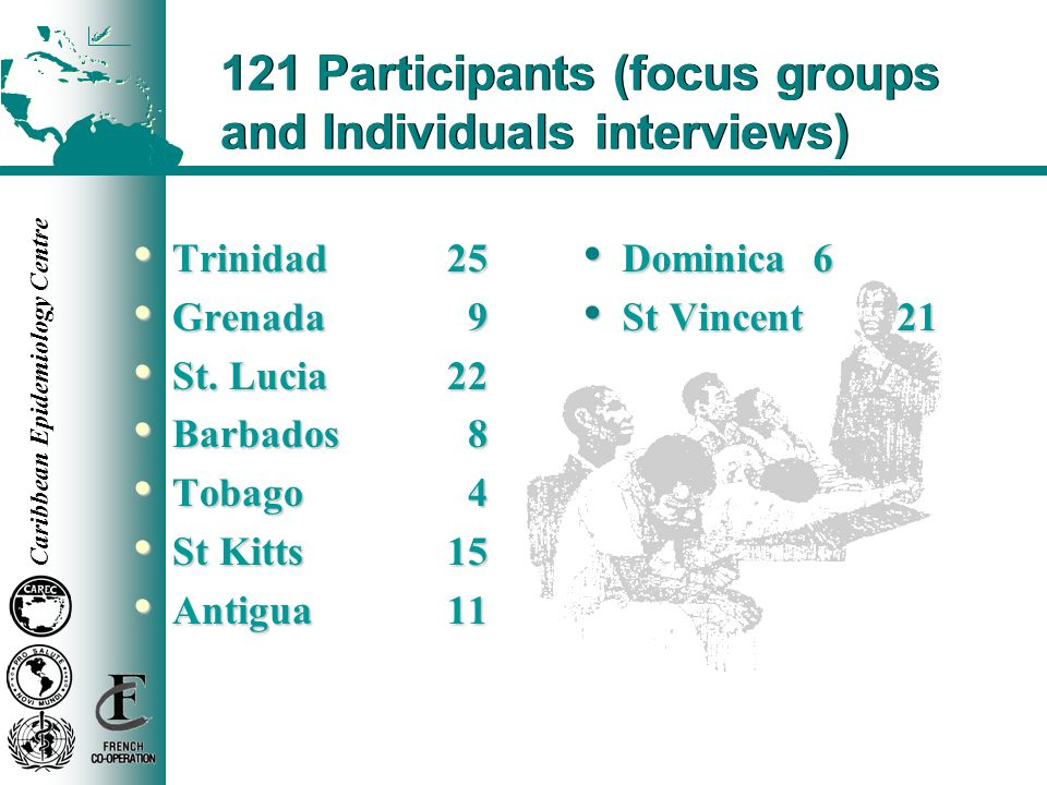 121 Participants (focus groups and Individuals interviews)