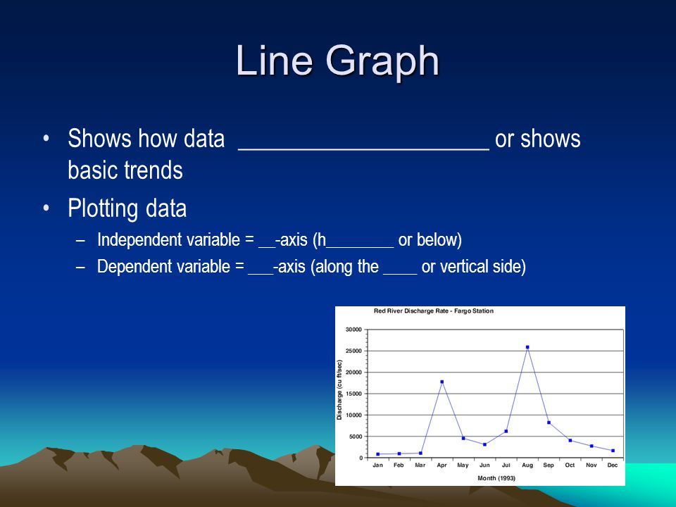 Line Graph Shows how data _____________________ or shows basic trends