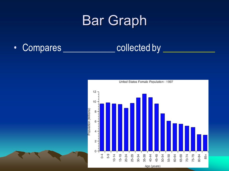 Bar Graph Compares ___________ collected by ___________