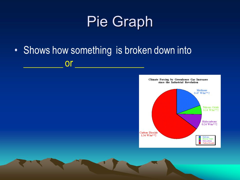 Pie Graph Shows how something is broken down into ________ or ______________