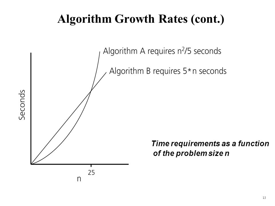 Algorithm Growth Rates (cont.)