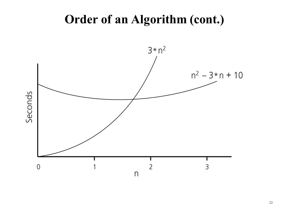 Order of an Algorithm (cont.)
