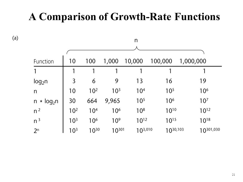 A Comparison of Growth-Rate Functions