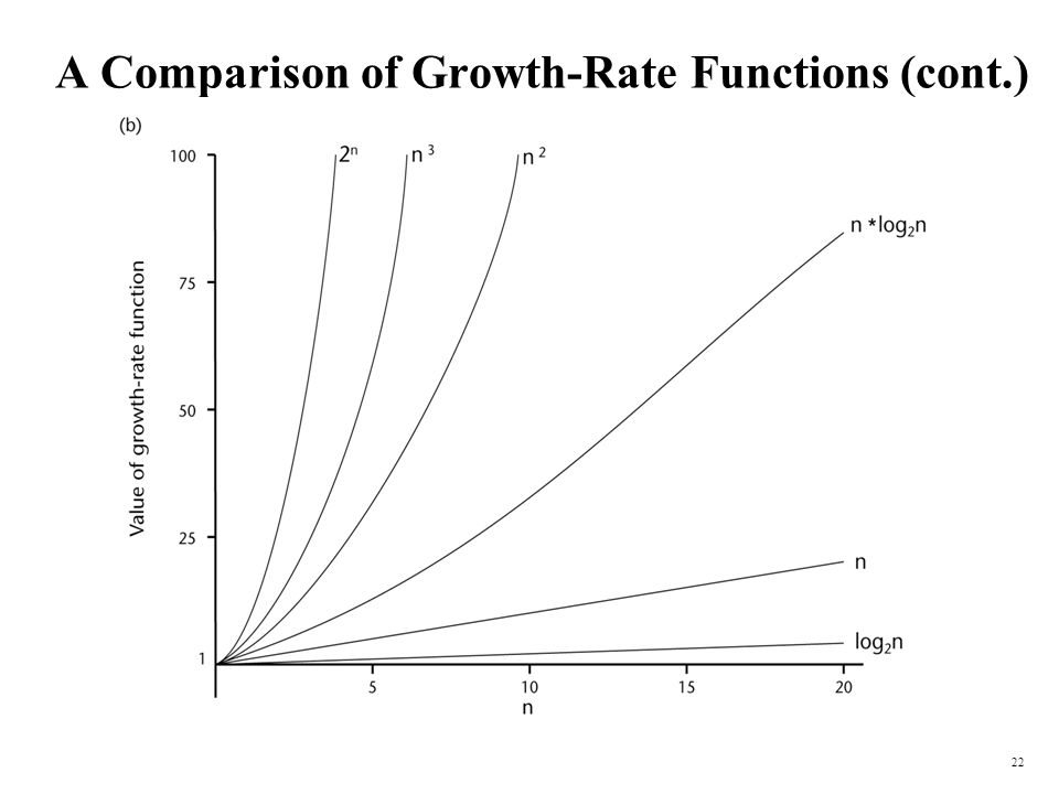 A Comparison of Growth-Rate Functions (cont.)