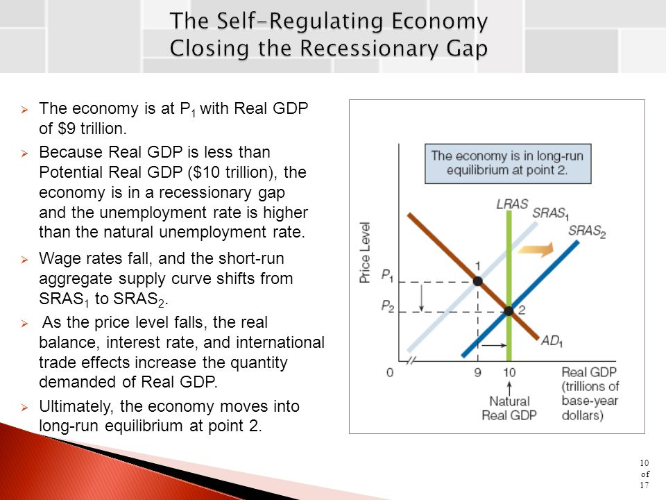The Self-Regulating Economy Closing the Recessionary Gap