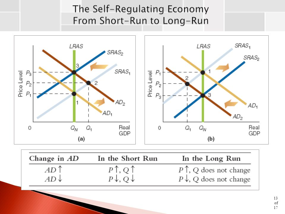 The Self-Regulating Economy From Short-Run to Long-Run