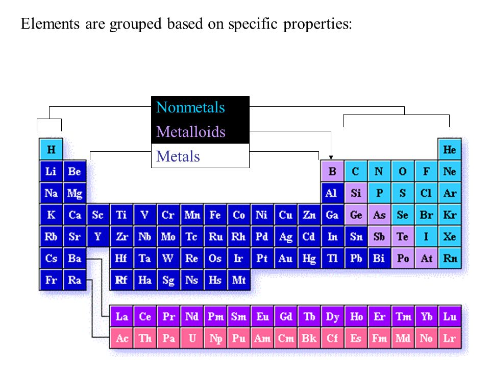 Elements are grouped based on specific properties: