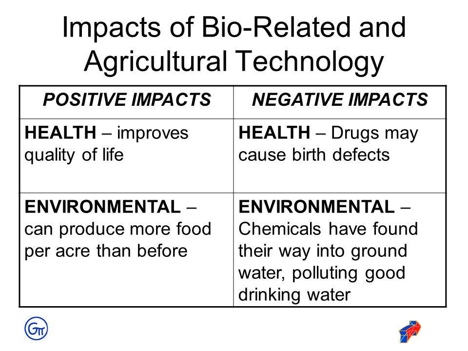 Impacts of Bio-Related and Agricultural Technology