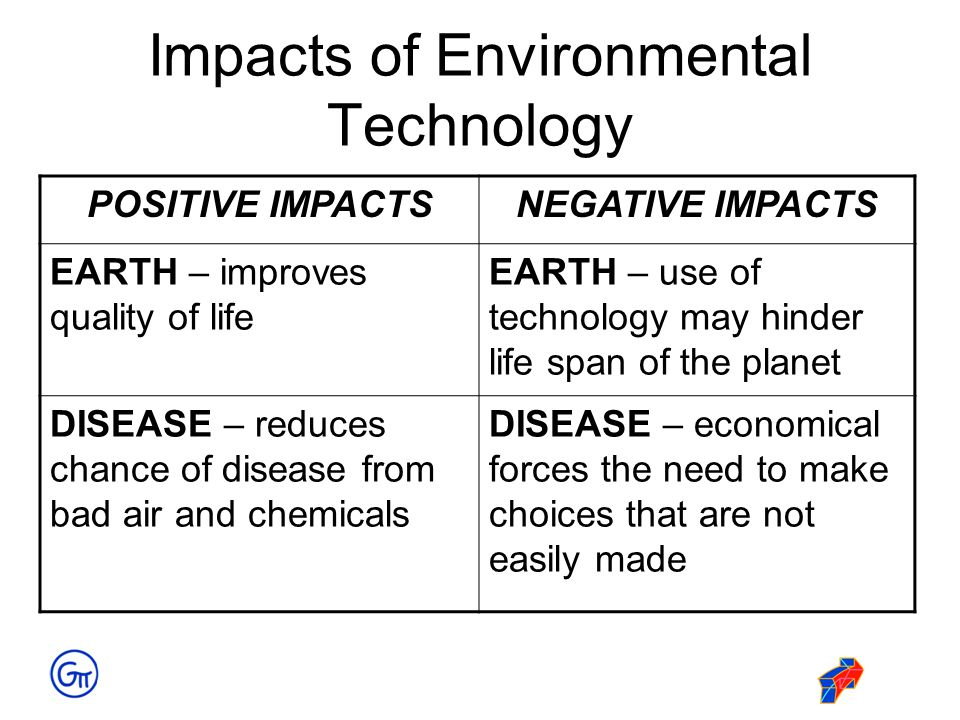 Impacts of Environmental Technology
