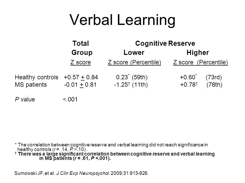 Verbal Learning Total Cognitive Reserve