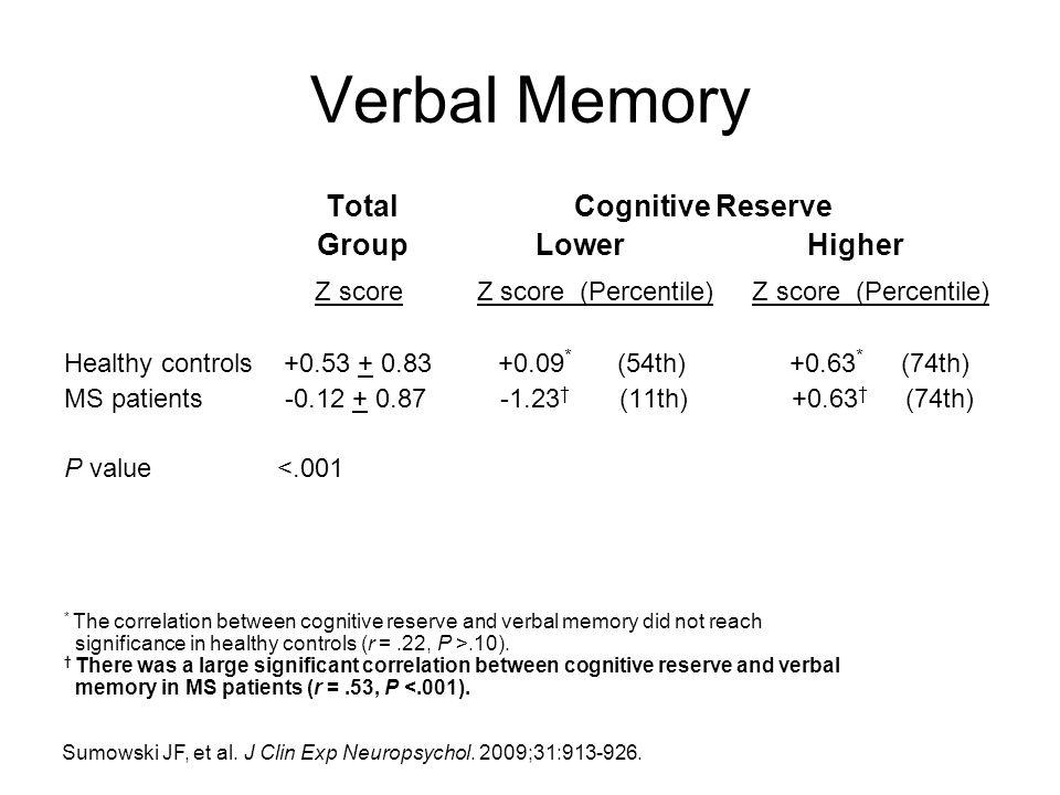 Verbal Memory Z score Z score (Percentile) Z score (Percentile)