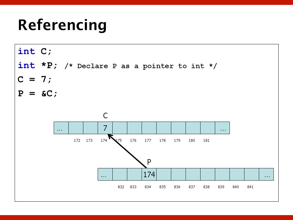 Referencing int C; int *P; /* Declare P as a pointer to int */ C = 7;