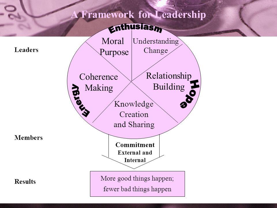 A Framework for Leadership
