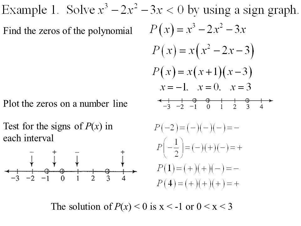 Find the zeros of the polynomial
