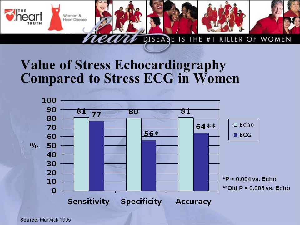 Value of Stress Echocardiography Compared to Stress ECG in Women