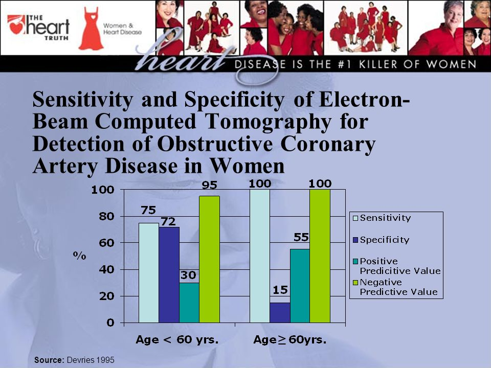 Sensitivity and Specificity of Electron-Beam Computed Tomography for Detection of Obstructive Coronary Artery Disease in Women