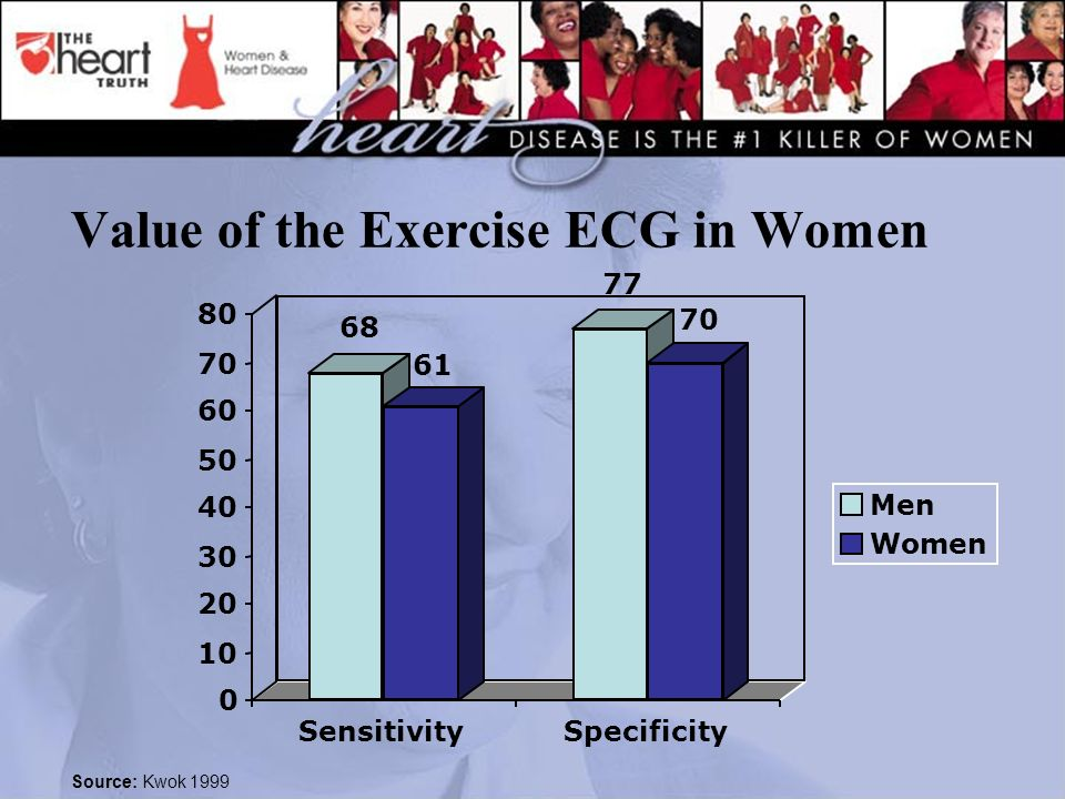 Value of the Exercise ECG in Women