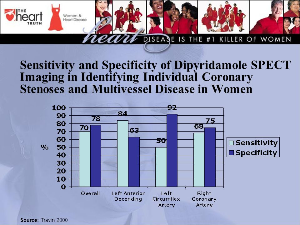 Sensitivity and Specificity of Dipyridamole SPECT Imaging in Identifying Individual Coronary Stenoses and Multivessel Disease in Women