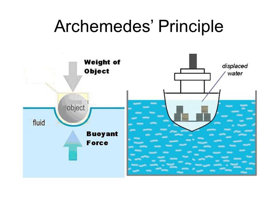 Archemedes' Principle