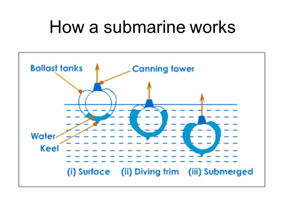 How a submarine works