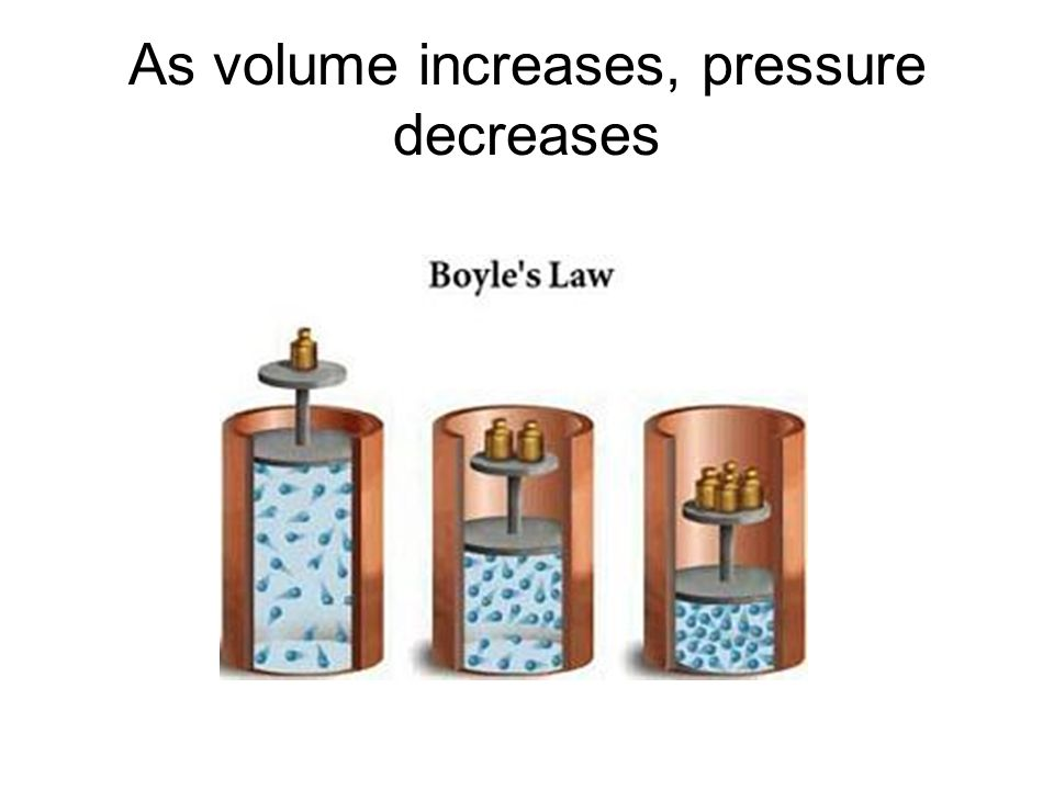 As volume increases, pressure decreases