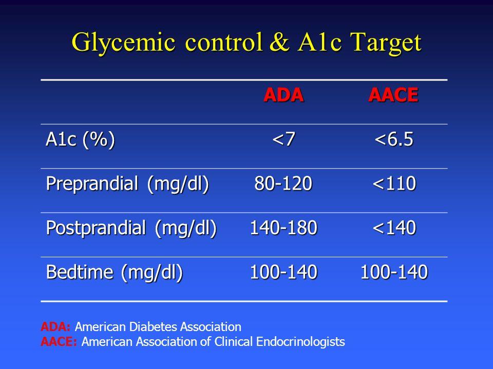 Glycemic control & A1c Target