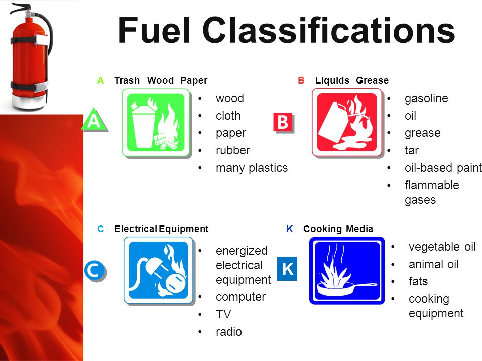Fuel Classifications K wood cloth paper rubber many plastics gasoline
