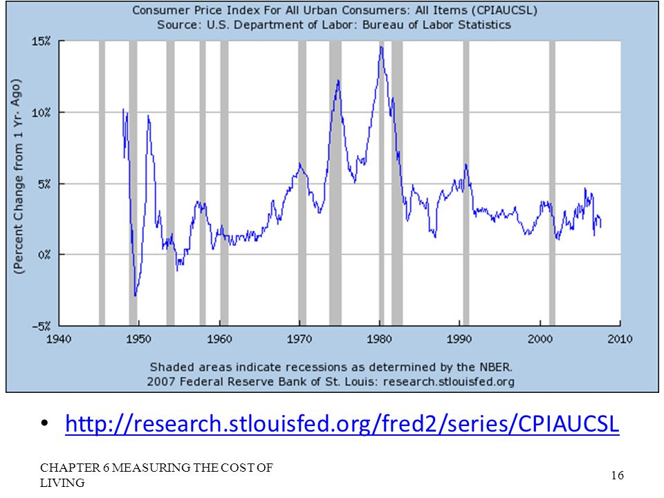 http://research.stlouisfed.org/fred2/series/CPIAUCSL CHAPTER 6 MEASURING THE COST OF LIVING