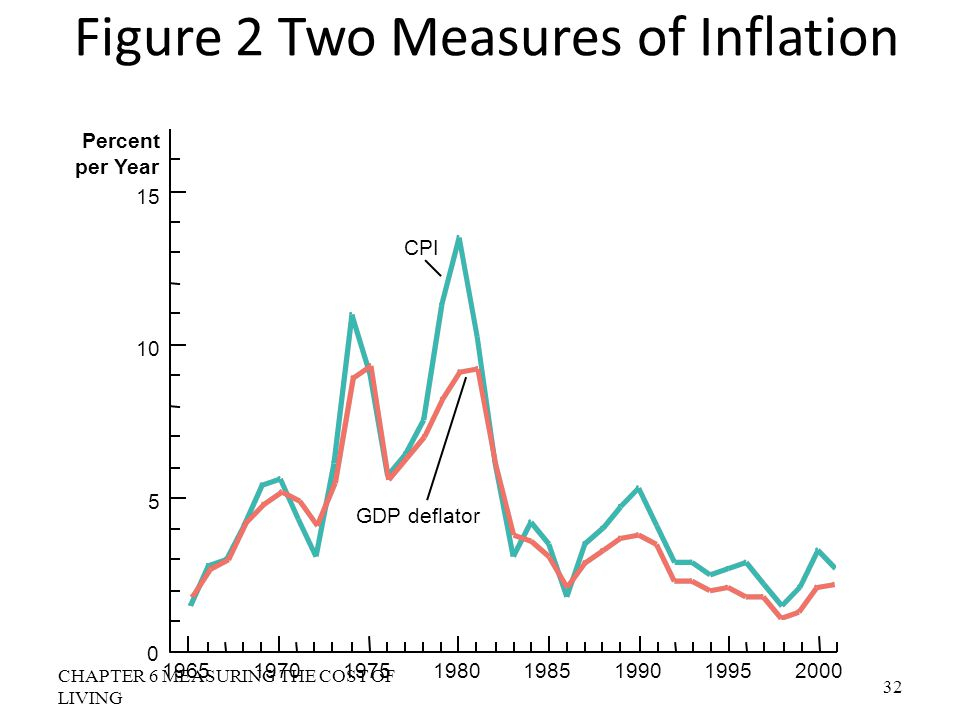 Figure 2 Two Measures of Inflation