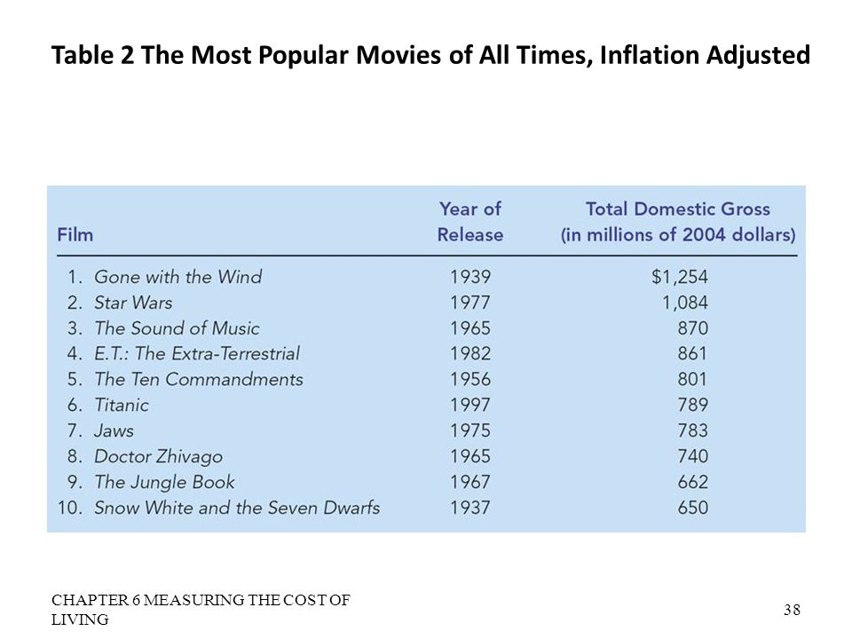 Table 2 The Most Popular Movies of All Times, Inflation Adjusted