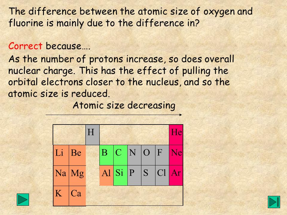 Atomic size decreasing