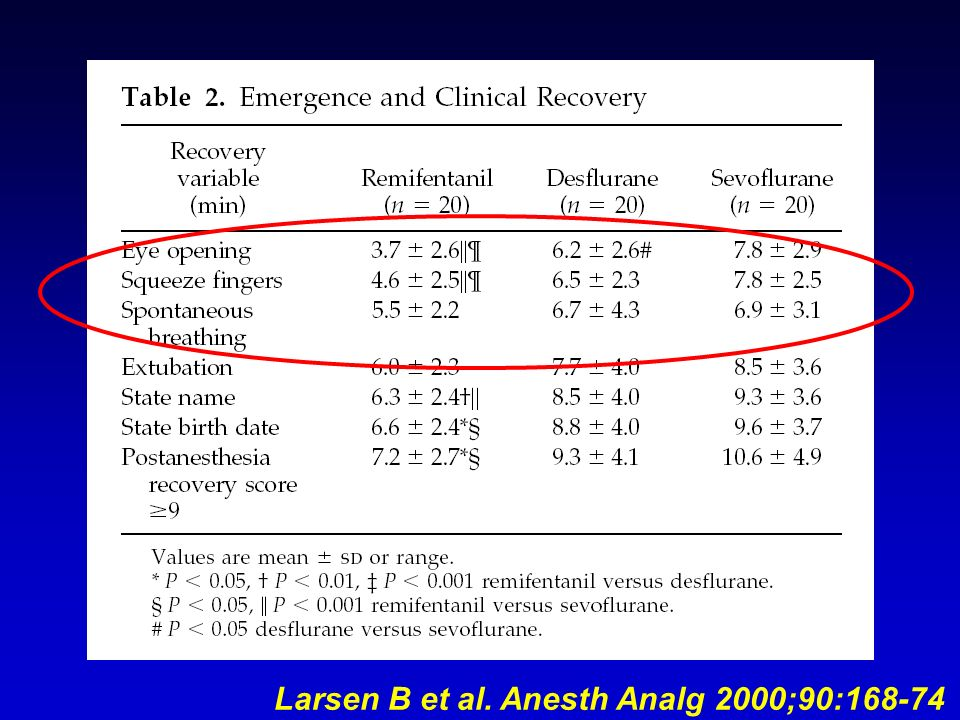 Larsen B et al. Anesth Analg 2000;90:168-74