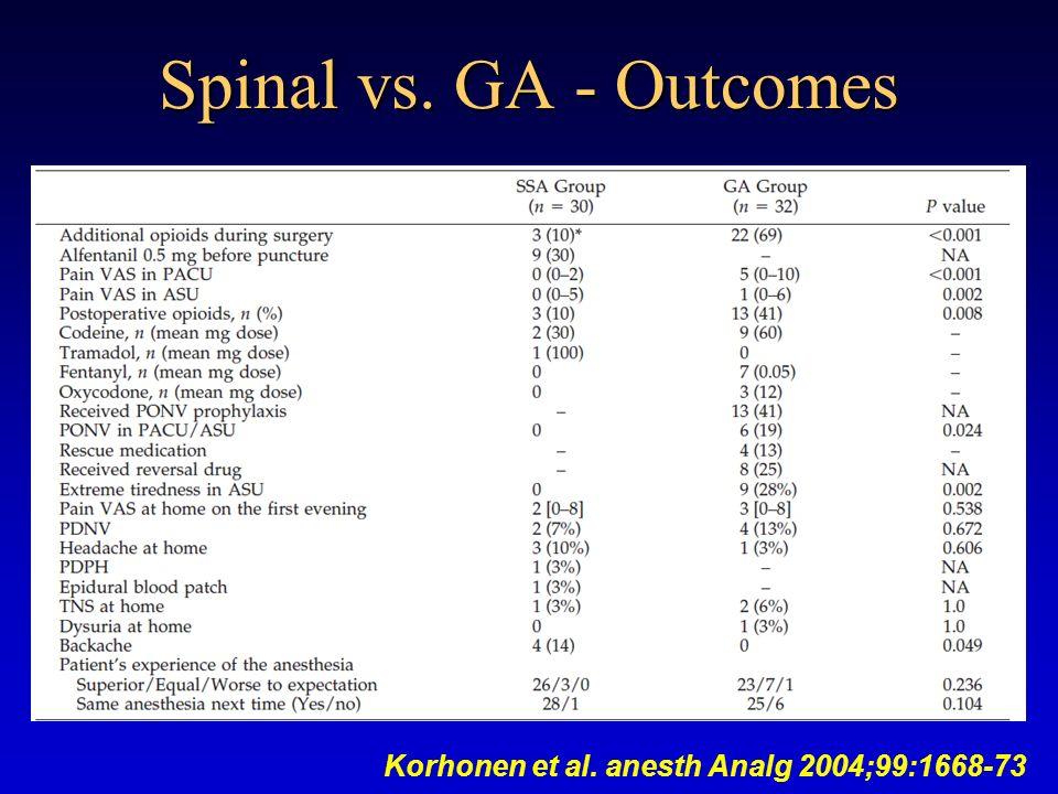 Korhonen et al. anesth Analg 2004;99:1668-73