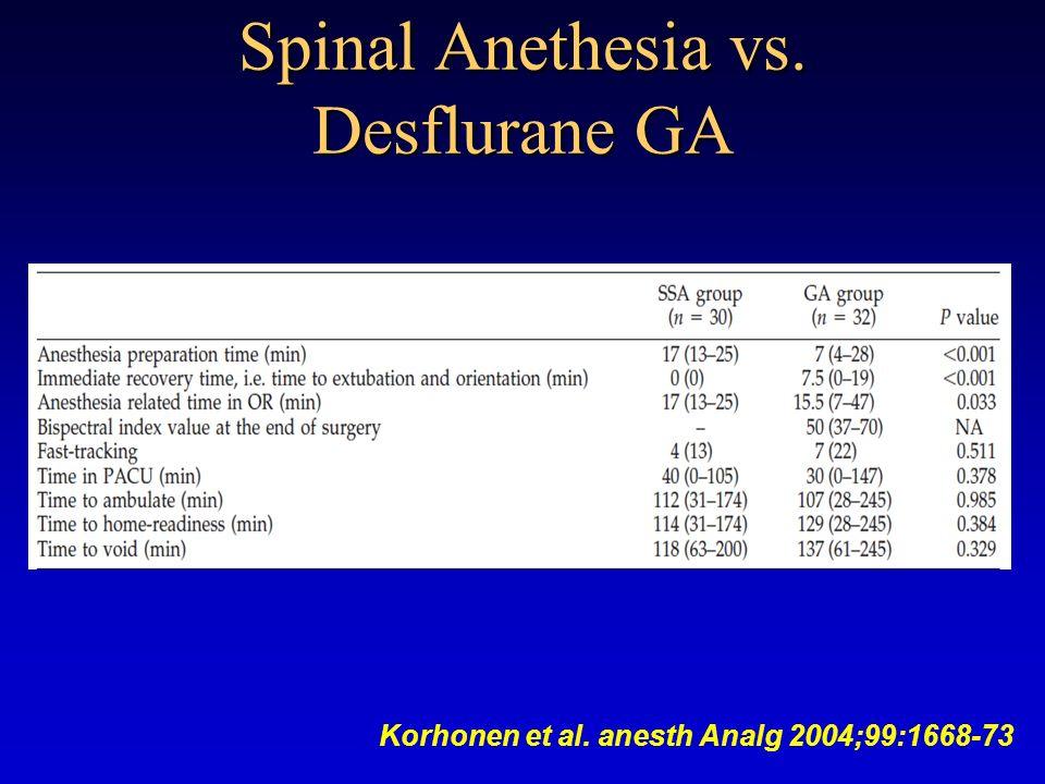 Spinal Anethesia vs. Desflurane GA