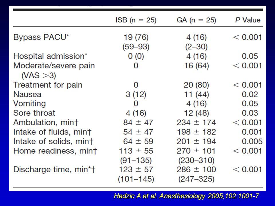 Hadzic A et al. Anesthesiology 2005;102:1001-7