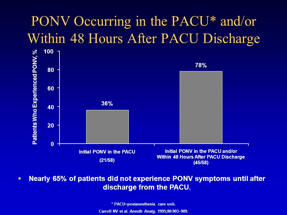 PONV Occurring in the PACU* and/or Within 48 Hours After PACU Discharge
